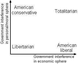 conservatism essay liberalism Essay about liberalism and conservatism - liberalism and conservatism liberalism and conservatism have been political ideas and thoughts from the very birth of our democracy their views and points of the government's role in a democratic society have changed over the years, but the basic ideas and principles have remained the same.
